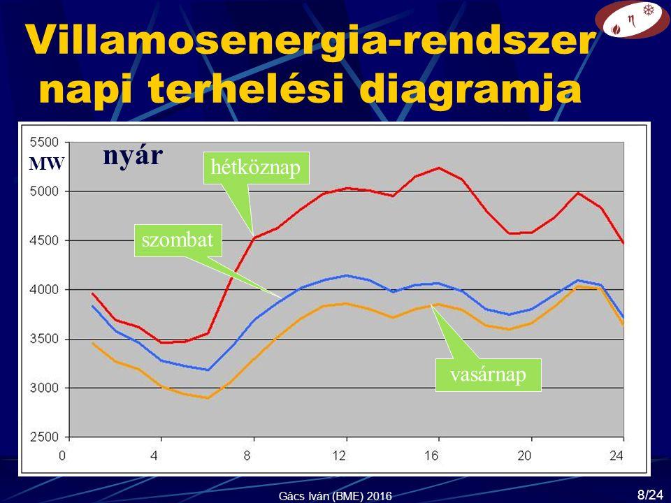 Villamosenergia-rendszer napi terhelési diagramja MW h hétköznap szombat vasárnap nyár MW Gács Iván (BME) 2016 8/24