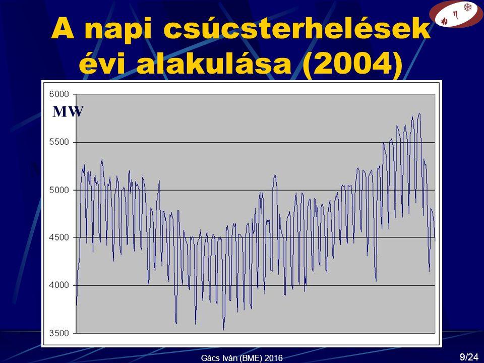 A napi csúcsterhelések évi alakulása (2004) MW Gács Iván (BME) 2016 9/24