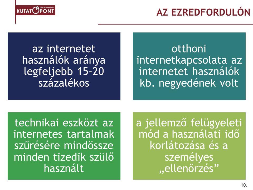 10. AZ EZREDFORDULÓN az internetet használók aránya legfeljebb 15-20 százalékos otthoni internetkapcsolata az internetet használók kb. negyedének volt