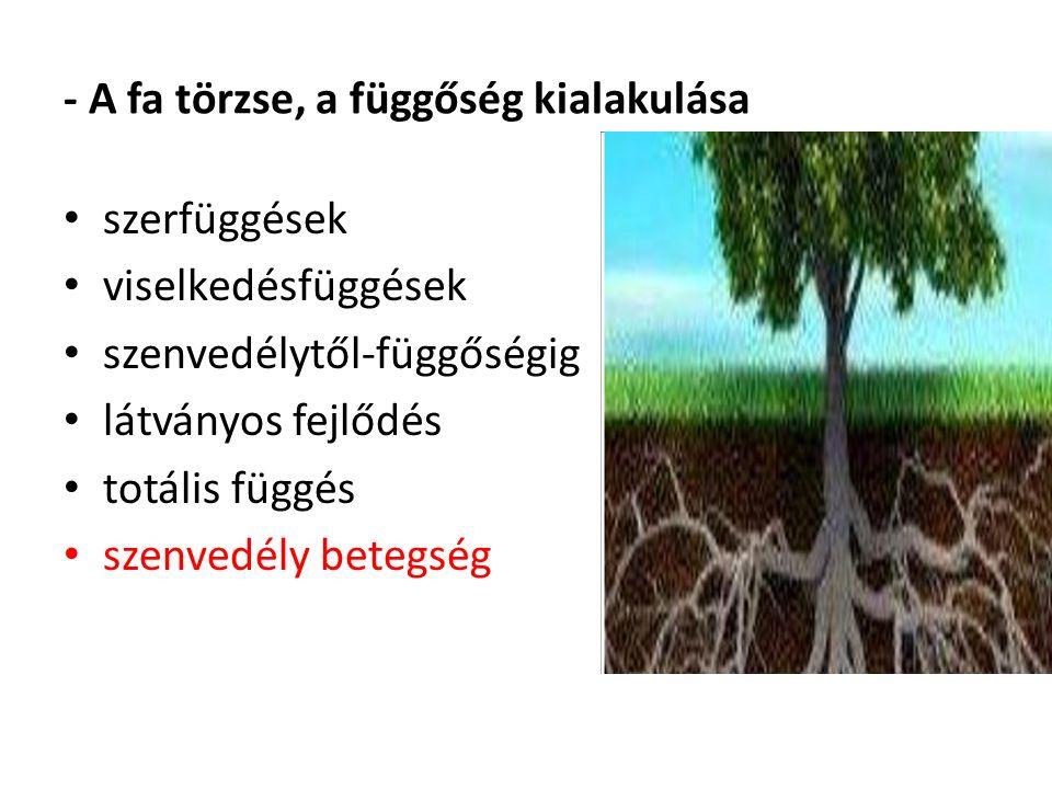 - A fa törzse, a függőség kialakulása szerfüggések viselkedésfüggések szenvedélytől-függőségig látványos fejlődés totális függés szenvedély betegség