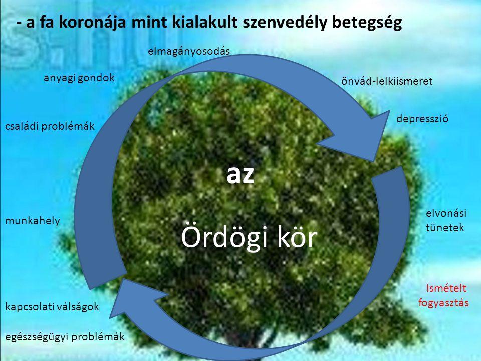 - a fa koronája mint kialakult szenvedély betegség egészségügyi problémák kapcsolati válságok munkahely családi problémák anyagi gondok elmagányosodás