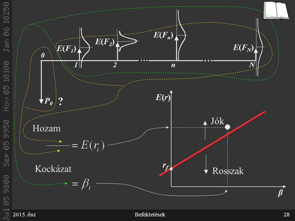 2015. őszBefektetések28 P0P0 E(F1)E(F1) E(F2)E(F2) E(Fn)E(Fn) E(FN)E(FN) … … Nn21 0 .