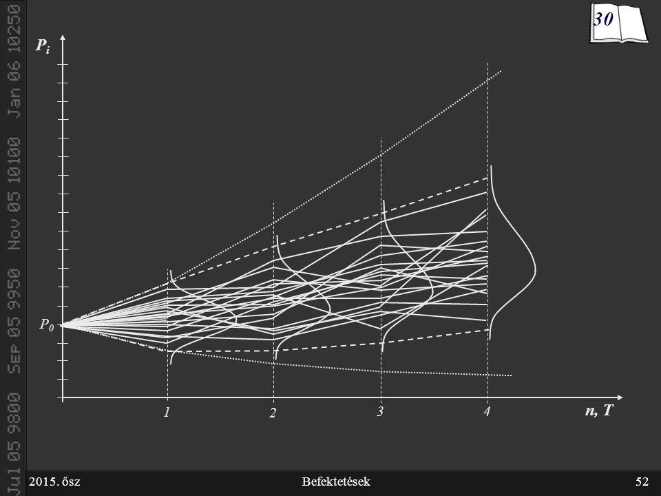 2015. őszBefektetések52 1 P0P0 2 3 4 n, T PiPi 30