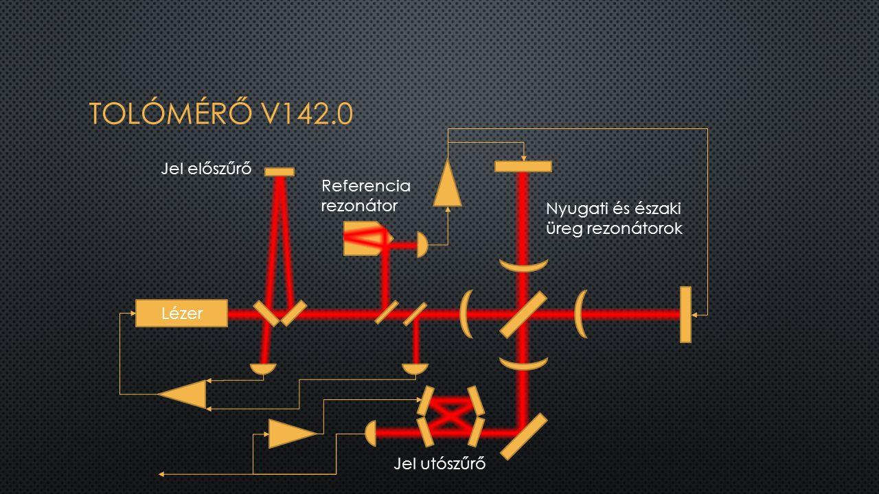 Lézer Jel előszűrő Referencia rezonátor Nyugati és északi üreg rezonátorok Jel utószűrő