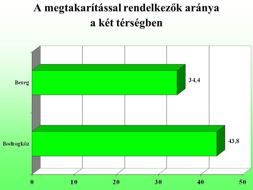 A megtakarítással rendelkezők aránya a két térségben