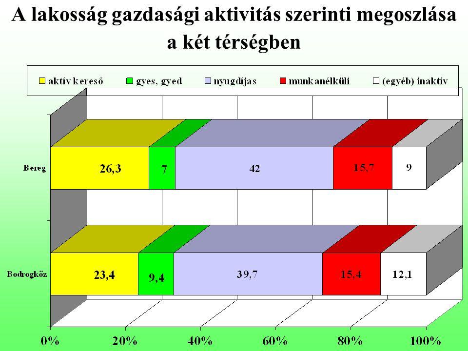A lakosság gazdasági aktivitás szerinti megoszlása a két térségben