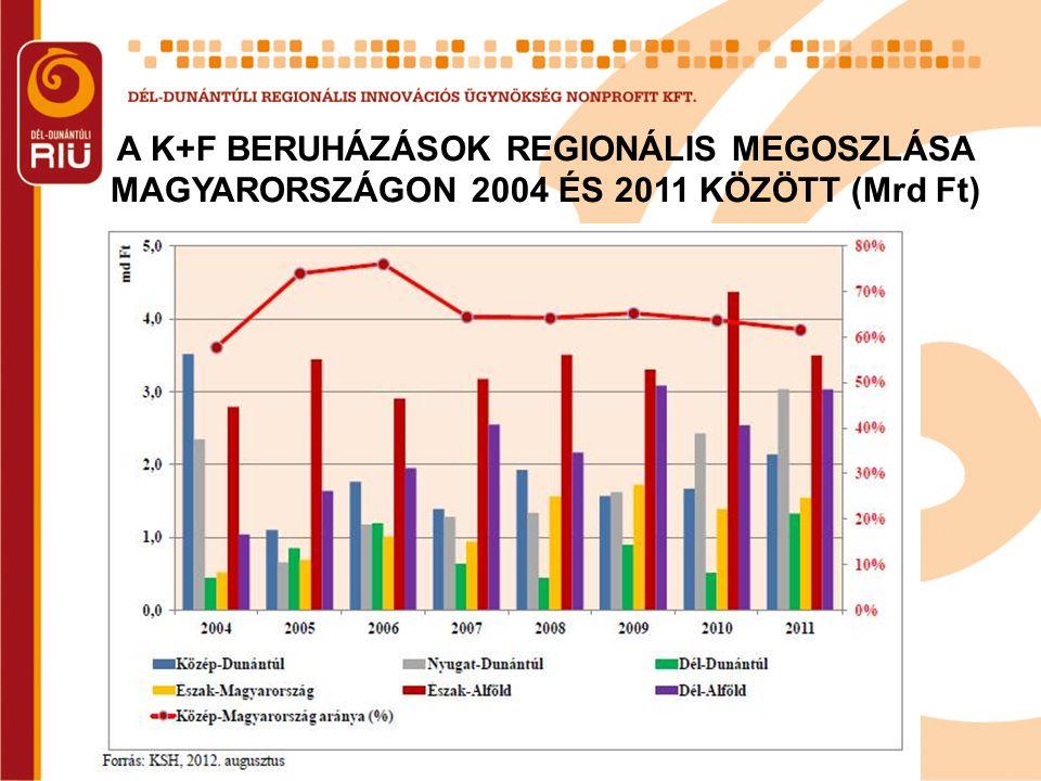 A K+F BERUHÁZÁSOK REGIONÁLIS MEGOSZLÁSA MAGYARORSZÁGON 2004 ÉS 2011 KÖZÖTT (Mrd Ft)