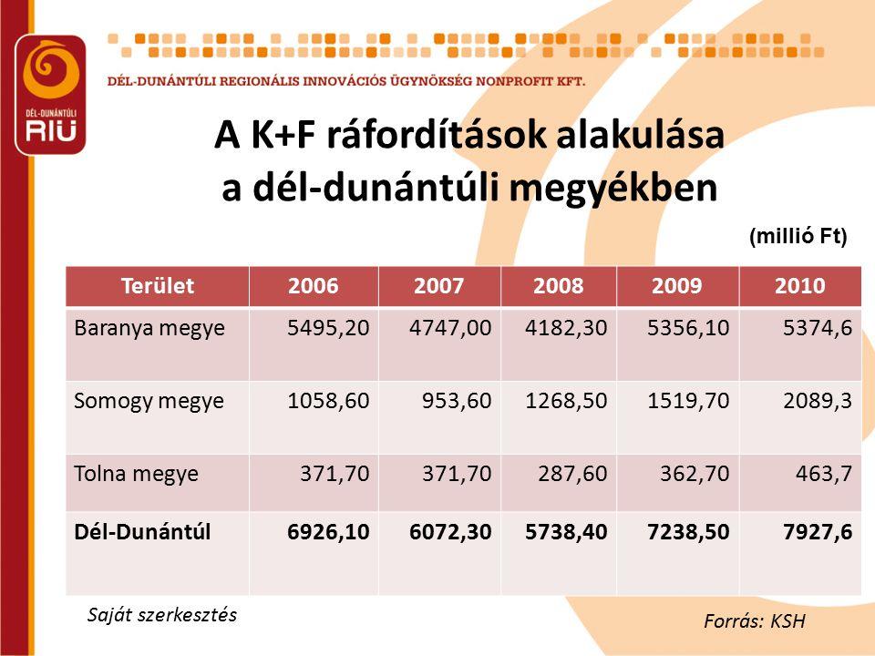 A K+F ráfordítások alakulása a dél-dunántúli megyékben Forrás: KSH, 2010. Terület20062007200820092010 Baranya megye5495,204747,004182,305356,105374,6