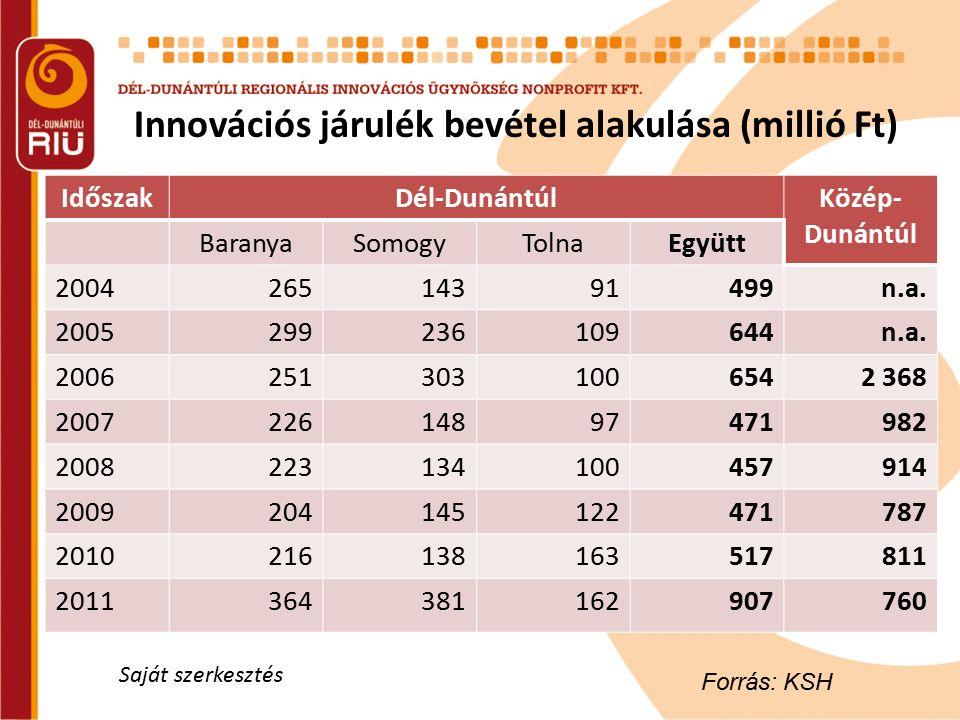 Innovációs járulék bevétel alakulása (millió Ft) IdőszakDél-DunántúlKözép- Dunántúl BaranyaSomogyTolnaEgyütt 200426514391499n.a. 2005299236109644n.a.