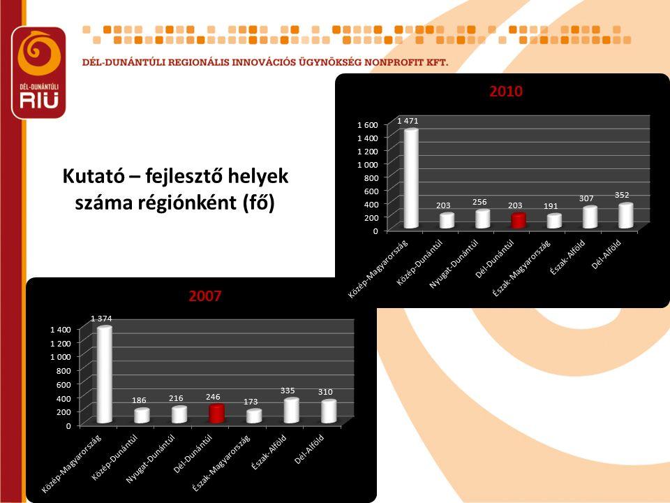 Kutató – fejlesztő helyek száma régiónként (fő)