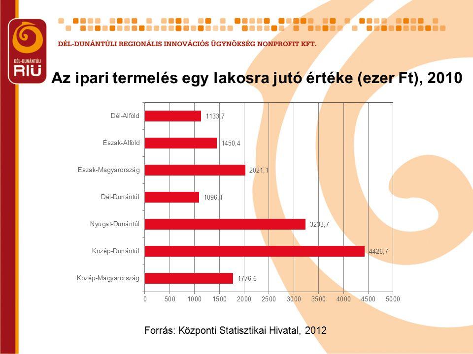 Forrás: Központi Statisztikai Hivatal, 2012 Az ipari termelés egy lakosra jutó értéke (ezer Ft), 2010