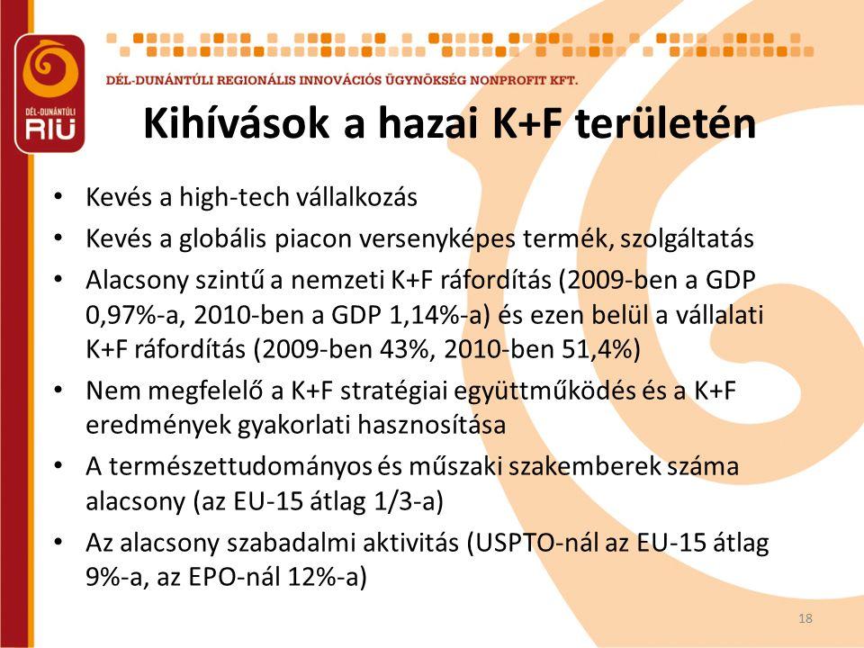 Kihívások a hazai K+F területén 18 Kevés a high-tech vállalkozás Kevés a globális piacon versenyképes termék, szolgáltatás Alacsony szintű a nemzeti K+F ráfordítás (2009-ben a GDP 0,97%-a, 2010-ben a GDP 1,14%-a) és ezen belül a vállalati K+F ráfordítás (2009-ben 43%, 2010-ben 51,4%) Nem megfelelő a K+F stratégiai együttműködés és a K+F eredmények gyakorlati hasznosítása A természettudományos és műszaki szakemberek száma alacsony (az EU-15 átlag 1/3-a) Az alacsony szabadalmi aktivitás (USPTO-nál az EU-15 átlag 9%-a, az EPO-nál 12%-a)