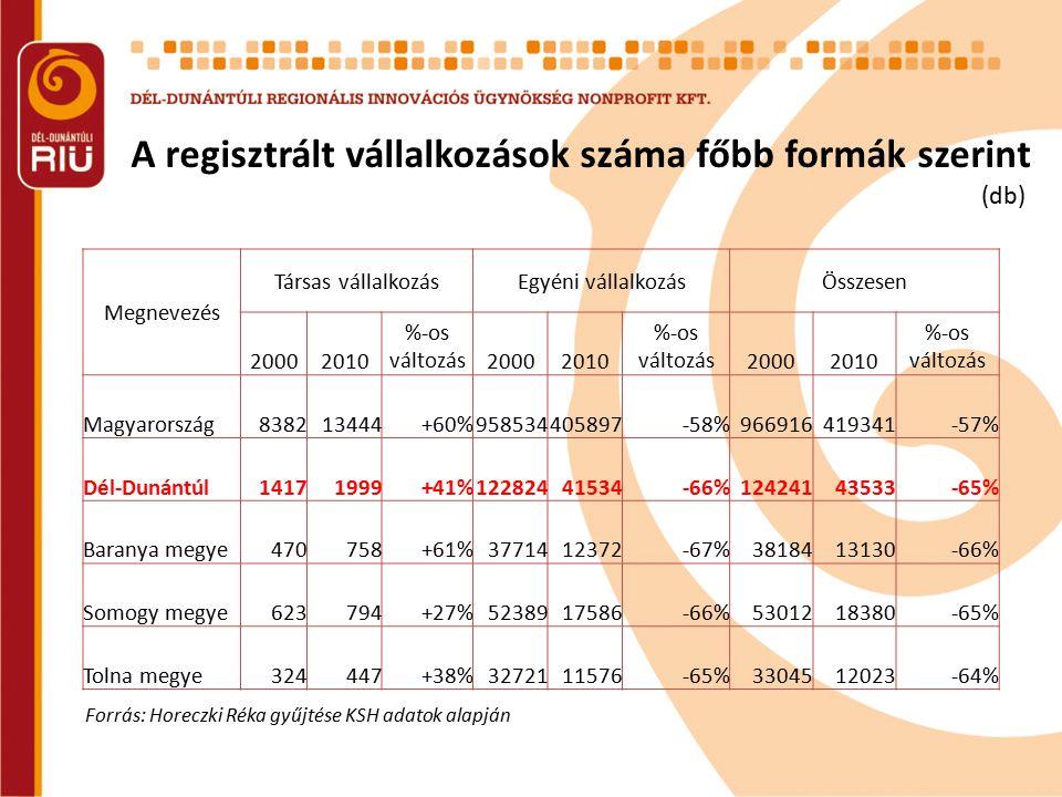 A regisztrált vállalkozások száma főbb formák szerint Forrás: Horeczki Réka gyűjtése KSH adatok alapján (db) Megnevezés Társas vállalkozásEgyéni válla