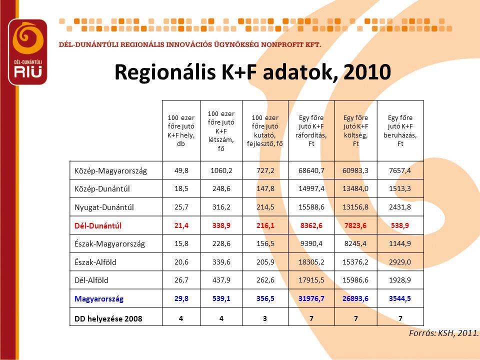 Regionális K+F adatok, 2010 100 ezer főre jutó K+F hely, db 100 ezer főre jutó K+F létszám, fő 100 ezer főre jutó kutató, fejlesztő, fő Egy főre jutó K+F ráfordítás, Ft Egy főre jutó K+F költség, Ft Egy főre jutó K+F beruházás, Ft Közép-Magyarország 49,81060,2727,268640,760983,37657,4 Közép-Dunántúl 18,5248,6147,814997,413484,01513,3 Nyugat-Dunántúl 25,7316,2214,515588,613156,82431,8 Dél-Dunántúl 21,4338,9216,18362,67823,6538,9 Észak-Magyarország 15,8228,6156,59390,48245,41144,9 Észak-Alföld 20,6339,6205,918305,215376,22929,0 Dél-Alföld 26,7437,9262,617915,515986,61928,9 Magyarország 29,8539,1356,5 31976,726893,63544,5 DD helyezése 2008 443777 Forrás: KSH, 2011.