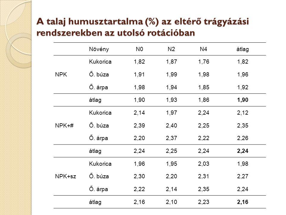 A talaj humusztartalma (%) az eltérő trágyázási rendszerekben az utolsó rotációban NövényN0N2N4átlag Kukorica1,821,871,761,82 NPKŐ. búza1,911,991,981,