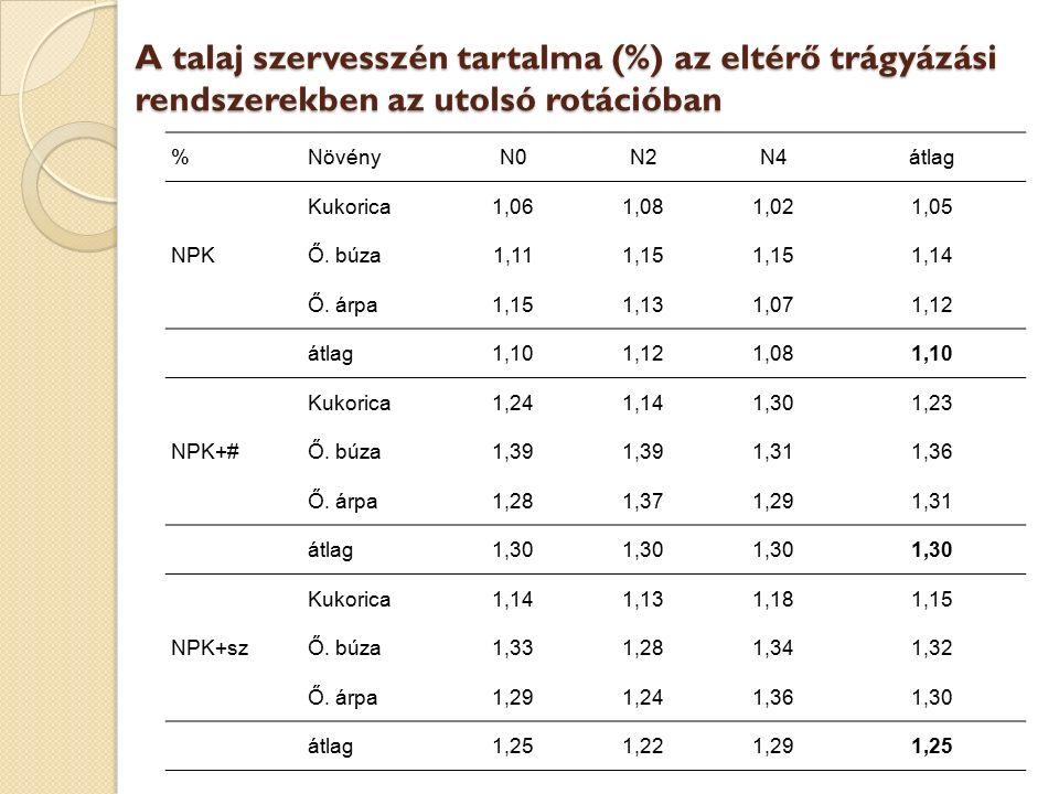 A talaj szervesszén tartalma (%) az eltérő trágyázási rendszerekben az utolsó rotációban %NövényN0N2N4átlag Kukorica1,061,081,021,05 NPKŐ. búza1,111,1