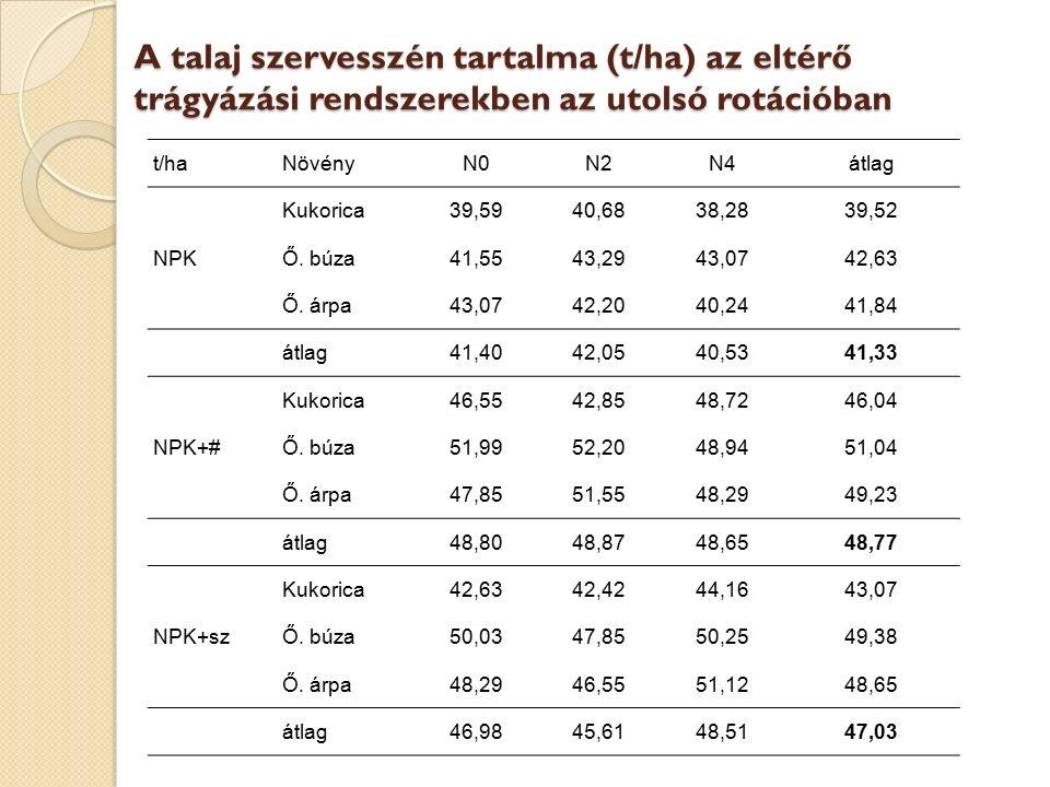 A talaj szervesszén tartalma (t/ha) az eltérő trágyázási rendszerekben az utolsó rotációban t/haNövényN0N2N4átlag Kukorica39,5940,6838,2839,52 NPKŐ. b
