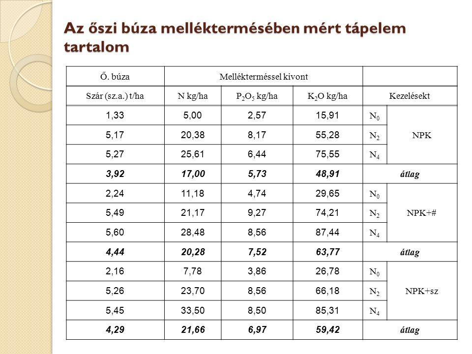 Az őszi búza melléktermésében mért tápelem tartalom Ő. búzaMellékterméssel kivont Szár (sz.a.) t/haN kg/haP 2 O 5 kg/haK 2 O kg/haKezelésekt 1,335,002