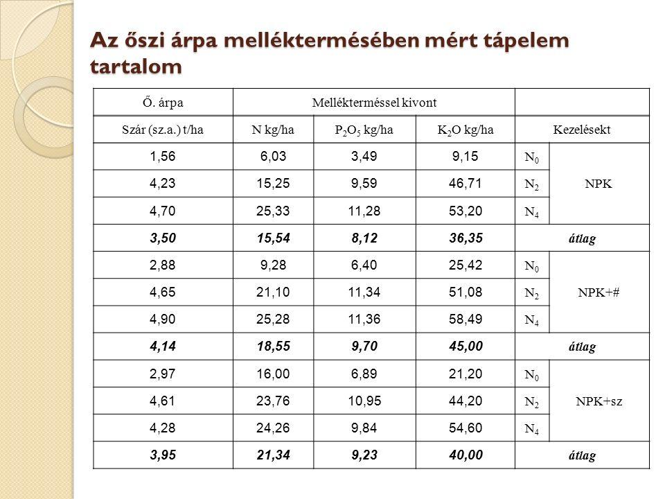 Az őszi árpa melléktermésében mért tápelem tartalom Ő. árpaMellékterméssel kivont Szár (sz.a.) t/haN kg/haP 2 O 5 kg/haK 2 O kg/haKezelésekt 1,566,033