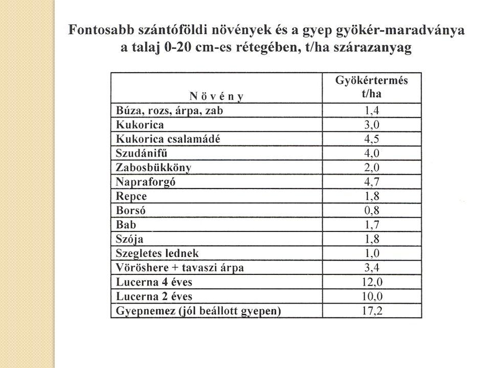 A talaj humusztartalma (%) az eltérő trágyázási rendszerekben az utolsó rotációban NövényN0N2N4átlag Kukorica1,821,871,761,82 NPKŐ.