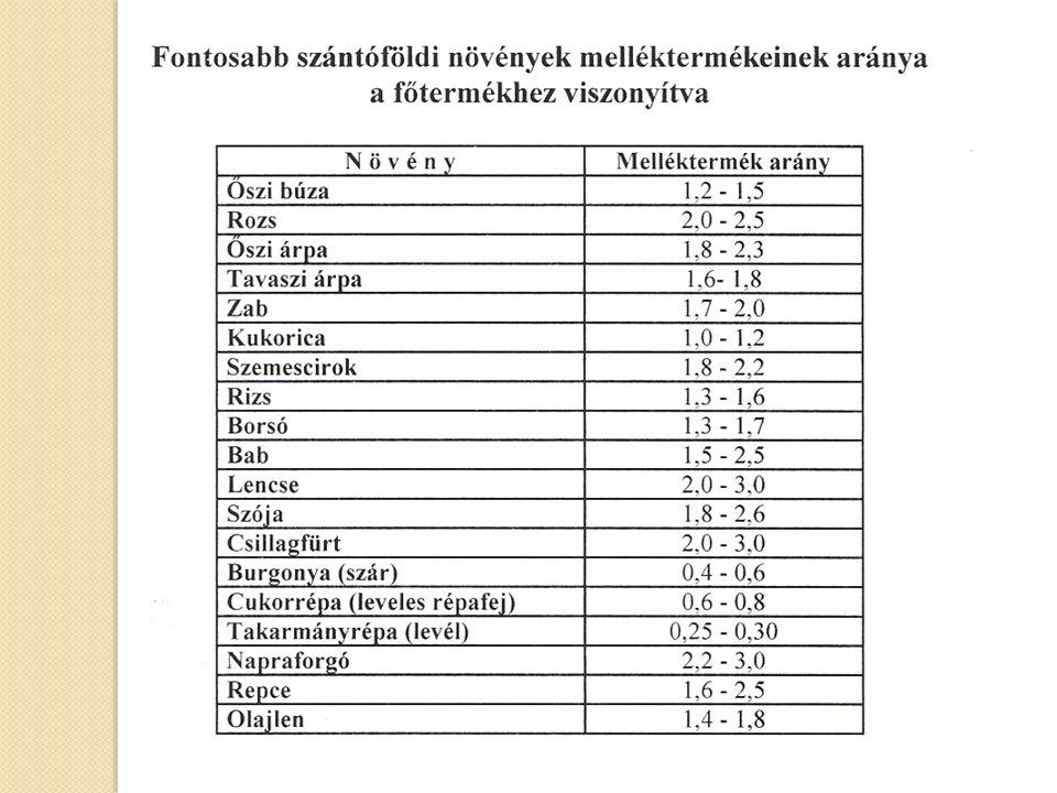 A talaj szervesszén tartalma (%) az eltérő trágyázási rendszerekben az utolsó rotációban %NövényN0N2N4átlag Kukorica1,061,081,021,05 NPKŐ.