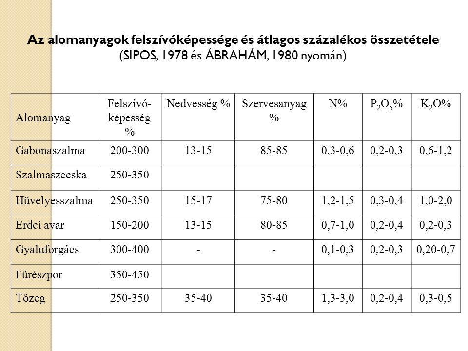 Az alomanyagok felszívóképessége és átlagos százalékos összetétele (SIPOS, 1978 és ÁBRAHÁM, 1980 nyomán) Alomanyag Felszívó- képesség % Nedvesség %Sze