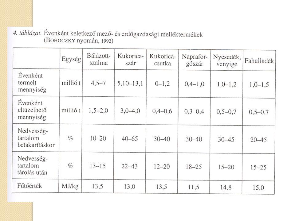 Különböző tüzelőanyagok jellemzői, elemi összetétele száraz anyagra vonatkoztatva (%) (Kovács, 2007) Ajkai Tört Akna II.* Energetikai fa** Szalma**Nyárfa*Szarvasi-1 energiafű** Hamu32,860,44,51,24,2 Illó23,4184 72,1 Szén28,7250 50,1344,6 Hidrogén1,976,15,96,064,3 Oxigén6,043,942,3540,1 Nitrogén0,50,060,70,180,4 Kén3,7<0,010,150,0910,1 Klór<0,01 0,4<0,010,003-0,03 Szilícium0,0080,81,7 Alumínium0,480,0020,005 Kalcium18,80,070,4 Kálium0,010,031,000,51 Magnézium0,630,010,07 Nátrium0,020,0010,05 Foszfor0,010,0050,08