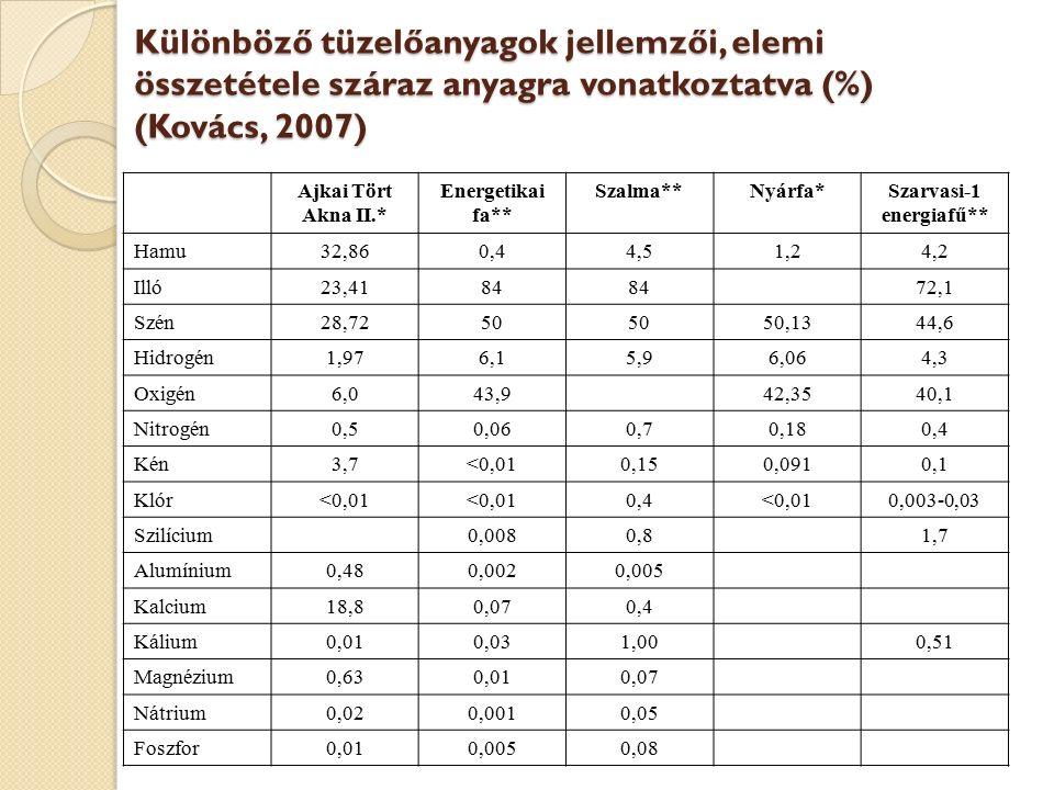 Különböző tüzelőanyagok jellemzői, elemi összetétele száraz anyagra vonatkoztatva (%) (Kovács, 2007) Ajkai Tört Akna II.* Energetikai fa** Szalma**Nyá