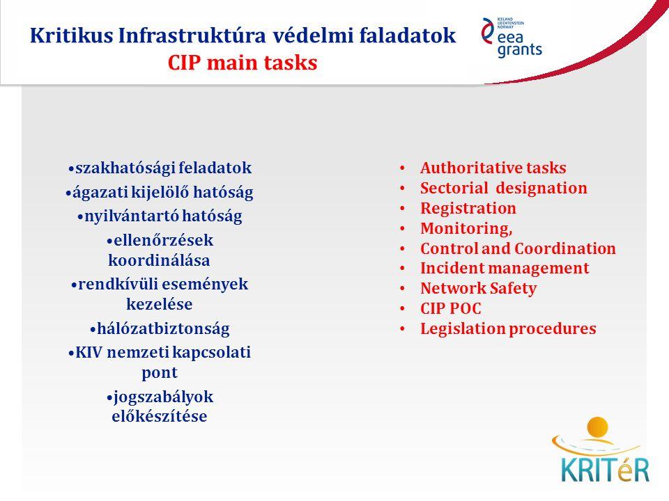 Kritikus Infrastruktúra védelmi faladatok CIP main tasks szakhatósági feladatok ágazati kijelölő hatóság nyilvántartó hatóság ellenőrzések koordinálása rendkívüli események kezelése hálózatbiztonság KIV nemzeti kapcsolati pont jogszabályok előkészítése Authoritative tasks Sectorial designation Registration Monitoring, Control and Coordination Incident management Network Safety CIP POC Legislation procedures