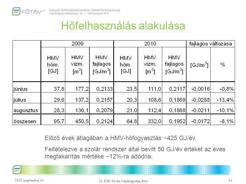 2010. szeptember 14.14 23. ETE Távhő Vándorgyűlés, Pécs Hőfelhasználás alakulása Előző évek átlagában a HMV-hőfogyasztás ~425 GJ/év. Feltételezve a sz
