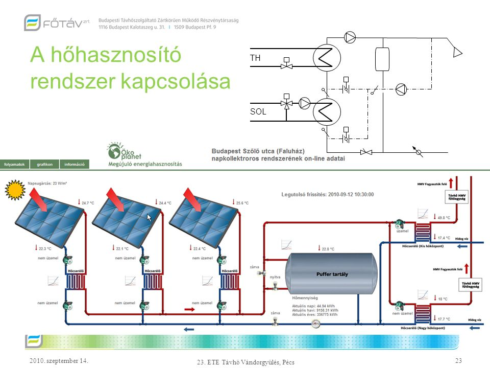 2010. szeptember 14.23 23. ETE Távhő Vándorgyűlés, Pécs A hőhasznosító rendszer kapcsolása TH SOL