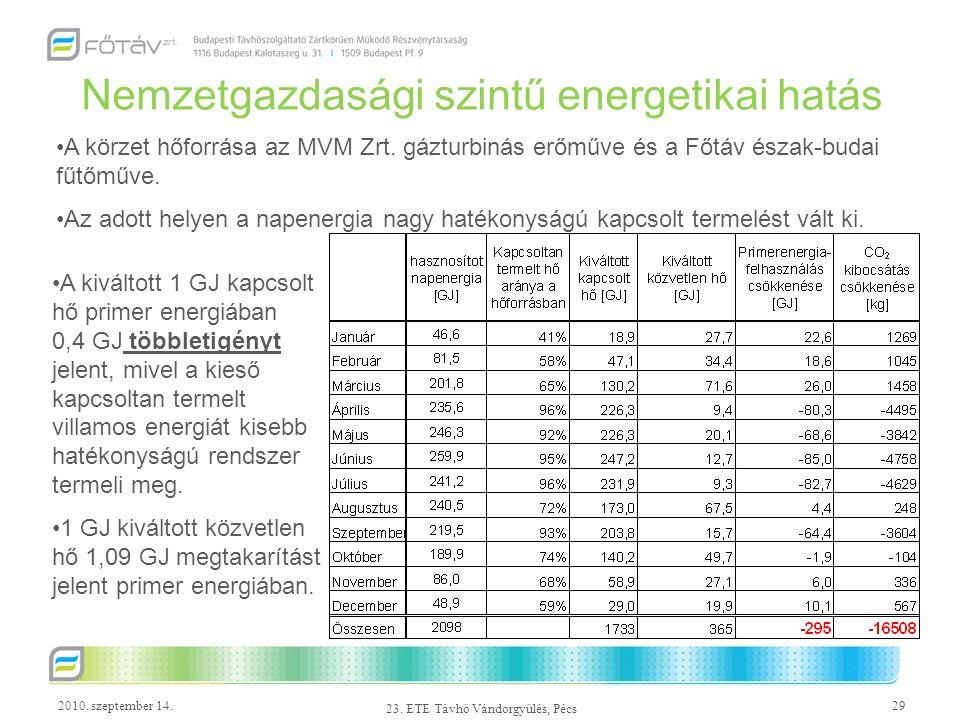 2010. szeptember 14.29 23. ETE Távhő Vándorgyűlés, Pécs Nemzetgazdasági szintű energetikai hatás A körzet hőforrása az MVM Zrt. gázturbinás erőműve és