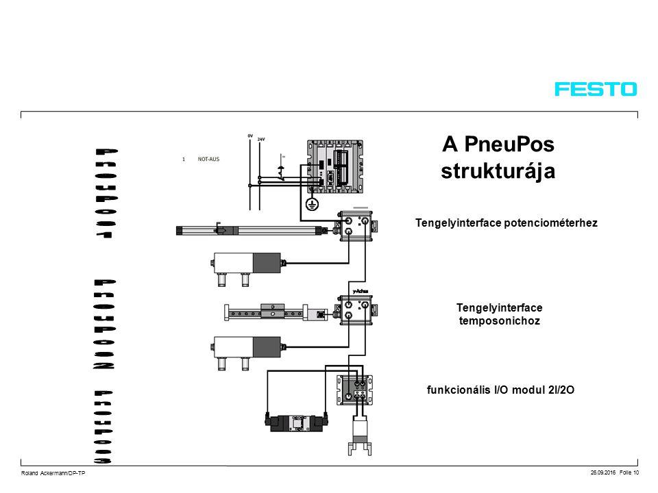 26.09.2016 Folie 10 Roland Ackermann/DP-TP A PneuPos strukturája Tengelyinterface potenciométerhez Tengelyinterface temposonichoz funkcionális I/O modul 2I/2O
