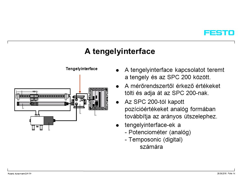 26.09.2016 Folie 14 Roland Ackermann/DP-TP A tengelyinterface A tengelyinterface kapcsolatot teremt a tengely és az SPC 200 között.
