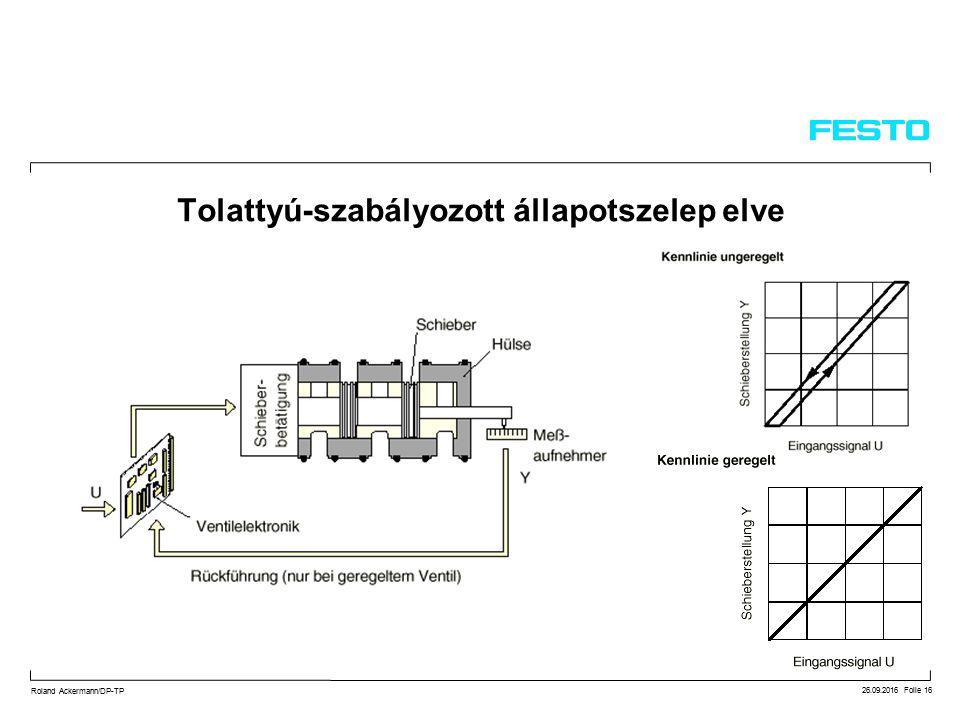 26.09.2016 Folie 16 Roland Ackermann/DP-TP Tolattyú-szabályozott állapotszelep elve