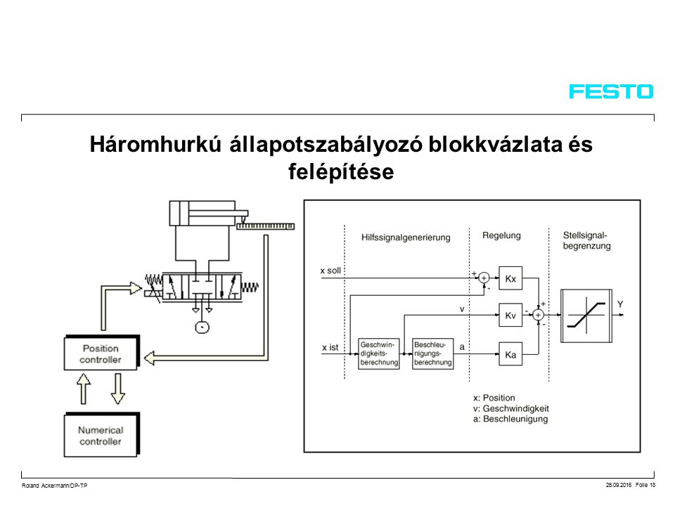26.09.2016 Folie 18 Roland Ackermann/DP-TP Háromhurkú állapotszabályozó blokkvázlata és felépítése