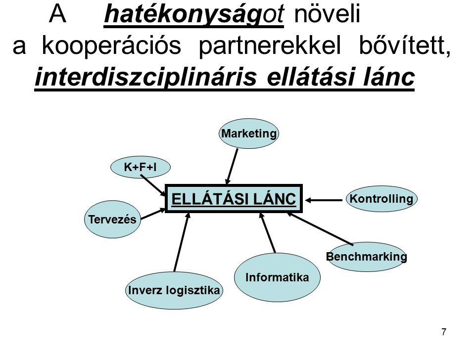 7 A hatékonyságot növeli a kooperációs partnerekkel bővített, interdiszciplináris ellátási lánc ELLÁTÁSI LÁNC Marketing K+F+I Tervezés Informatika Kontrolling Benchmarking Inverz logisztika