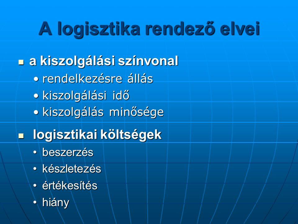 A logisztika rendező elvei a kiszolgálási színvonal a kiszolgálási színvonal rendelkezésre állásrendelkezésre állás kiszolgálási időkiszolgálási idő kiszolgálás minőségekiszolgálás minősége logisztikai költségek logisztikai költségek beszerzésbeszerzés készletezéskészletezés értékesítésértékesítés hiányhiány