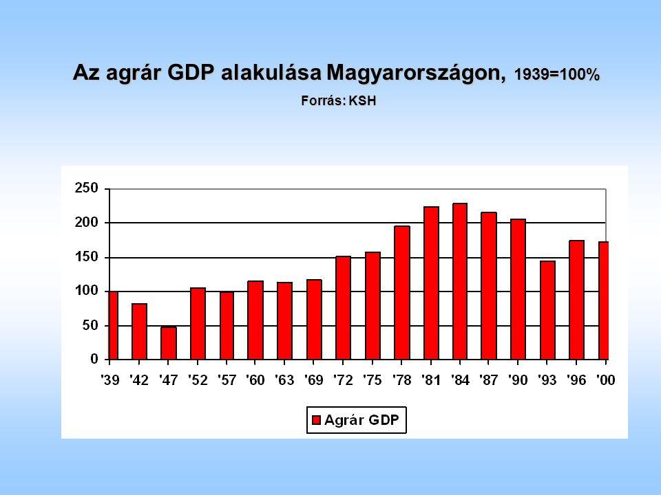 Az agrár GDP alakulása Magyarországon, 1939=100% Forrás: KSH
