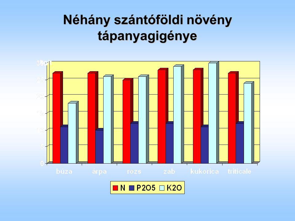 Néhány szántóföldi növény tápanyagigénye kg/t