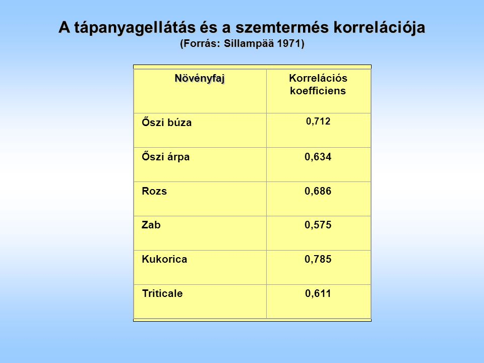 Műtrágyafelhasználás Magyarországon, 1930-2000 Forrás: MTA TAKI