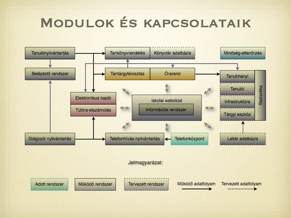 Köszönöm figyelmüket Pataki Zoltán pataki.zoltan@moraisk.hu www.szakoktatas.hu