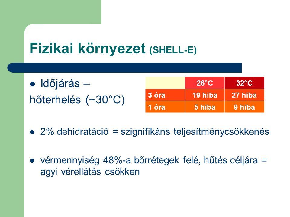 Fizikai környezet (SHELL-E) Időjárás – hőterhelés (~30°C) 2% dehidratáció = szignifikáns teljesítménycsökkenés vérmennyiség 48%-a bőrrétegek felé, hűtés céljára = agyi vérellátás csökken 26°C32°C 3 óra19 hiba27 hiba 1 óra5 hiba9 hiba