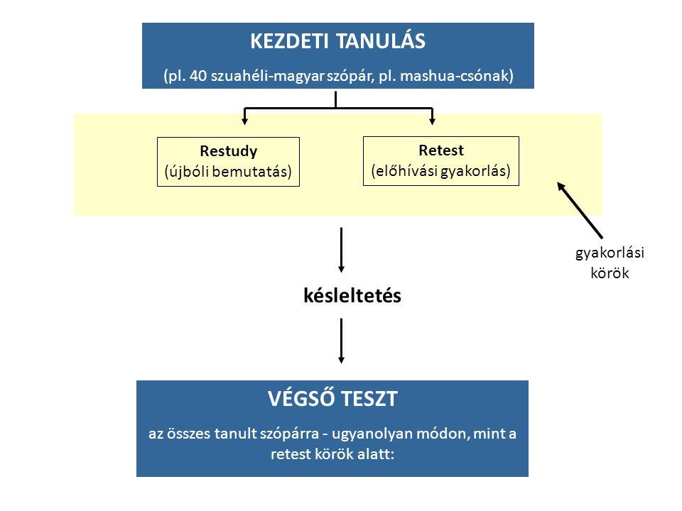 KEZDETI TANULÁS (pl. 40 szuahéli-magyar szópár, pl.