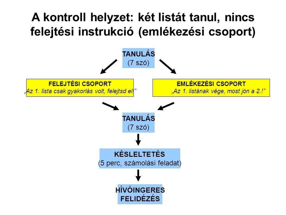 """A kontroll helyzet: két listát tanul, nincs felejtési instrukció (emlékezési csoport) TANULÁS (7 szó) TANULÁS (7 szó) KÉSLELTETÉS (5 perc, számolási feladat) HÍVÓINGERES FELIDÉZÉS FELEJTÉSI CSOPORT """"Az 1."""