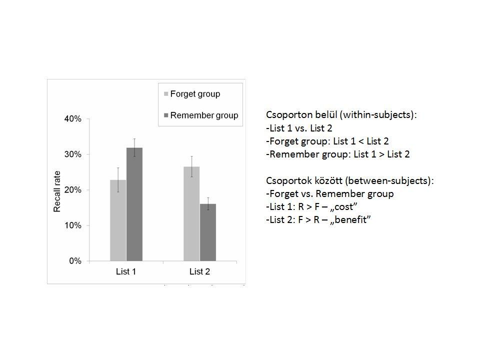 Egy kutatási kérdés: Megjelenik-e az előhívás-alapú gyakorlás hosszútávú előnye (az újratanulással szemben) érzelmi ingerek (szópárok) esetén.