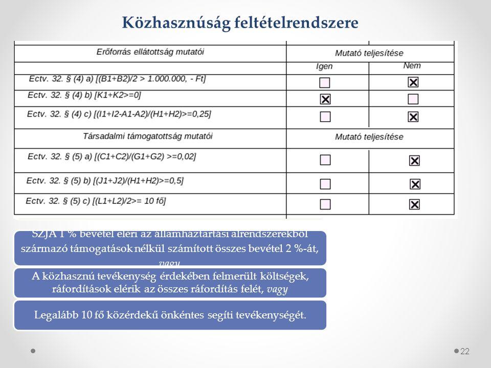 22 Közhasznúság feltételrendszere Éves bevétele kettő év átlagában meghaladja az 1 millió forintot, vagy Két év egybeszámított adózott eredménye nem negatív, vagy A személyi jellegű kiadások értéke eléri az összes ráfordítás egynegyedét.