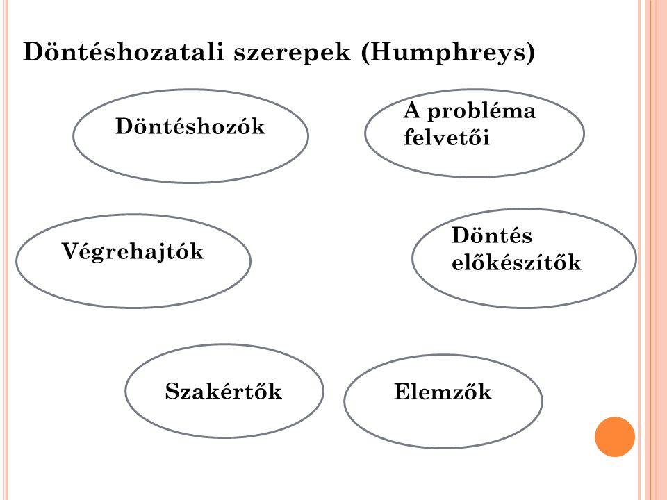 Döntéshozatali szerepek (Humphreys) Döntéshozók A probléma felvetői Döntés előkészítők Szakértők Elemzők Végrehajtók