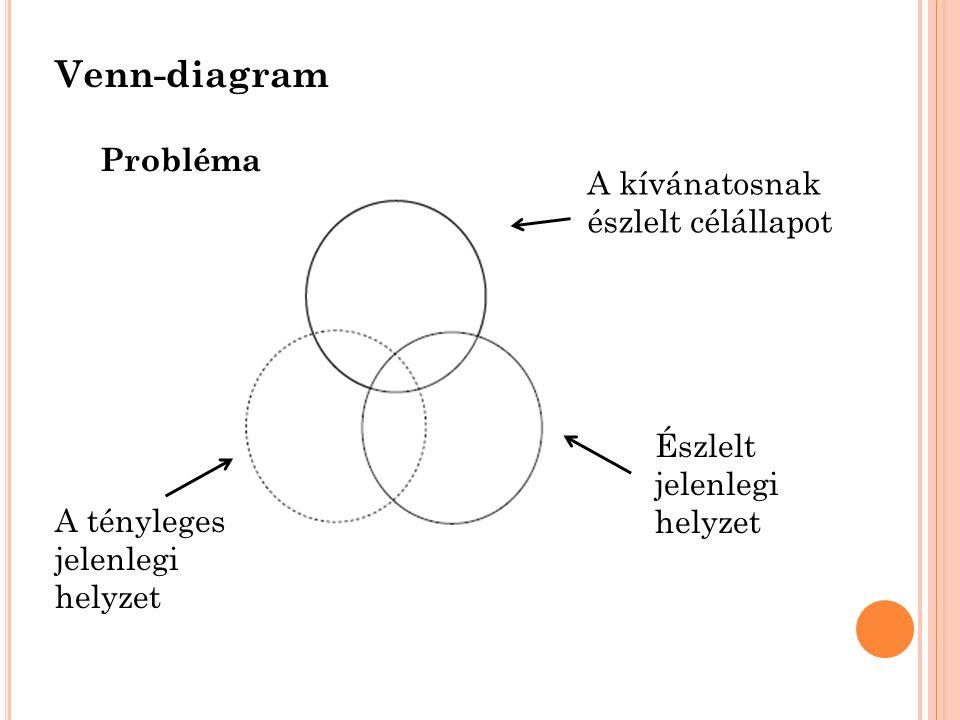 Venn-diagram A kívánatosnak észlelt célállapot Probléma A tényleges jelenlegi helyzet Észlelt jelenlegi helyzet