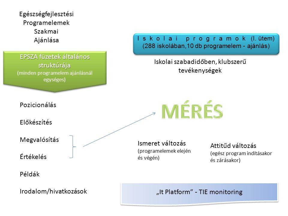 EPSZA füzetek általános struktúrája (minden programelem ajánlásnál egységes) EPSZA füzetek általános struktúrája (minden programelem ajánlásnál egység